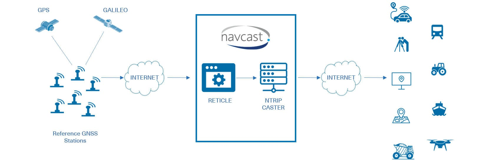 NAVCAST – spaceopal